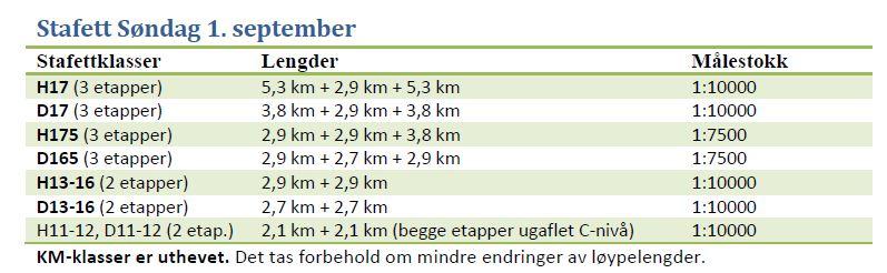 Klasser KM stafett 2013